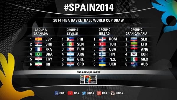 FIBA 2014-Groups