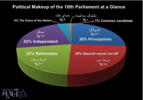 Election result diagram