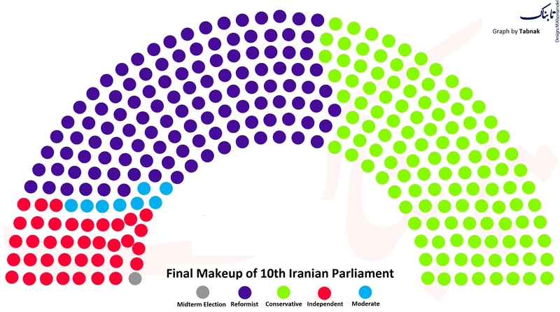 Iran Parliament-Graph-Tabnak news