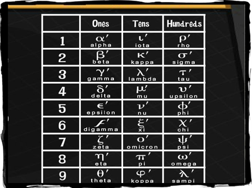 greek numbers