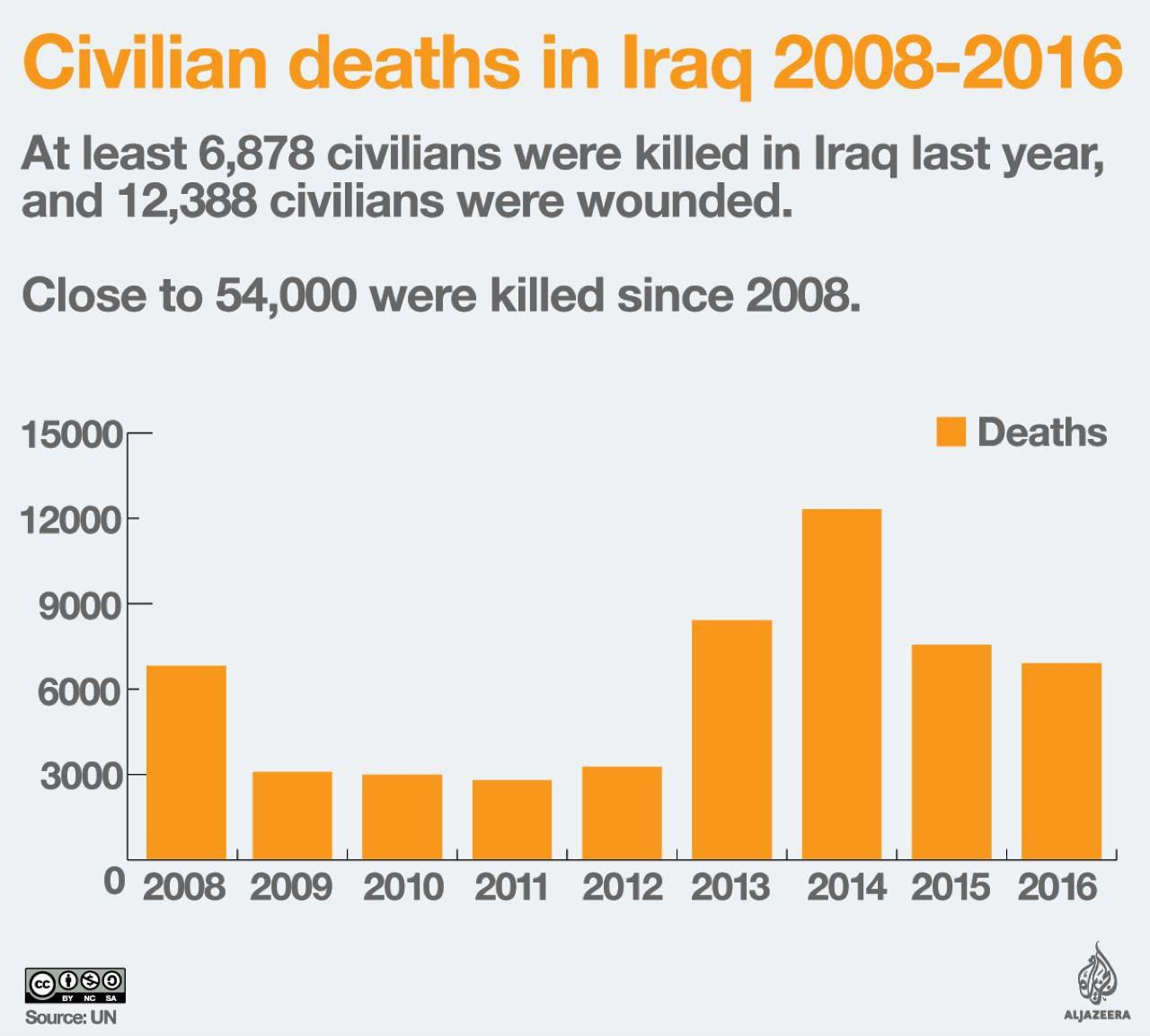 Civilian deaths-Iraq