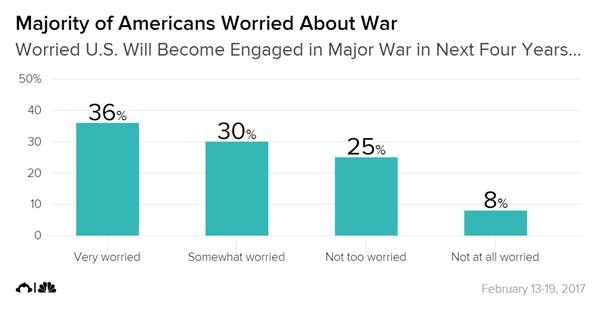 درصد نگرانی آمریکاییها