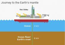 نفوذ دانشمندان ژاپنی به گوشته زمین