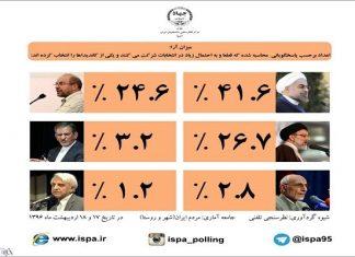 ايران ..استطلاع رأي جديد يظهر تغييرا في قائمة شعبية المرشحين للرئاسة