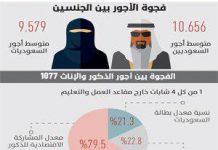 افزایش 300 درصدی اختلاف دستمزد زنان و مردان سعودی