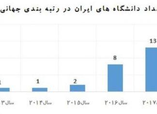 18جامعة إيرانية تصنف بين الجامعات المتفوقة عالميا