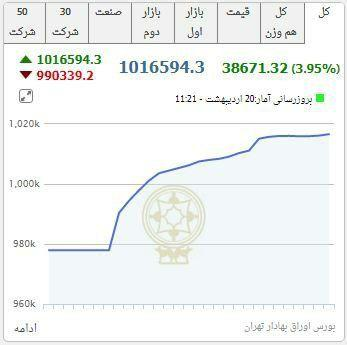 Tehran Stock Exchange Index Passes 1mn Points 2